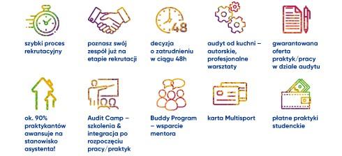 ikony ilustrujące proces rekrutacyjny